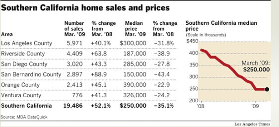 socal-home-sales-and-prices