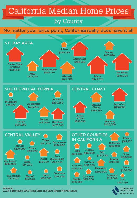 2014 Median Prices in CA