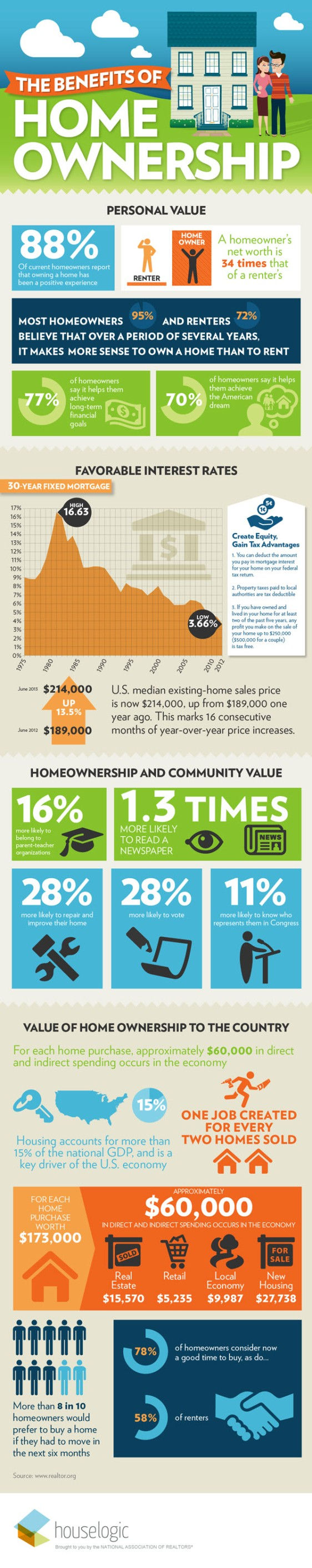 Infographic Benefits Homeownership_75469be0403817a5ce36a9bb01295469